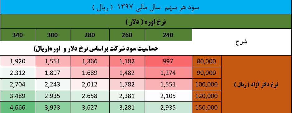 تحلیل بنیادی پتروشیمی شیراز