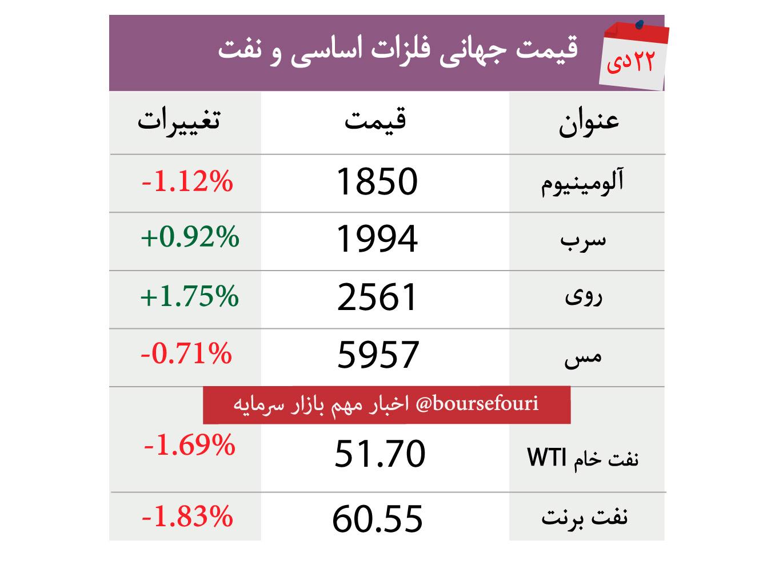 جدول-قیمت-فلزات-و-نفت