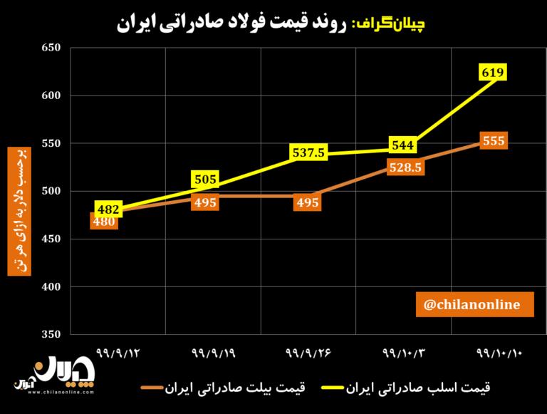نمودار-قیمت-فولاد-صادراتی-ایران-34-768x581