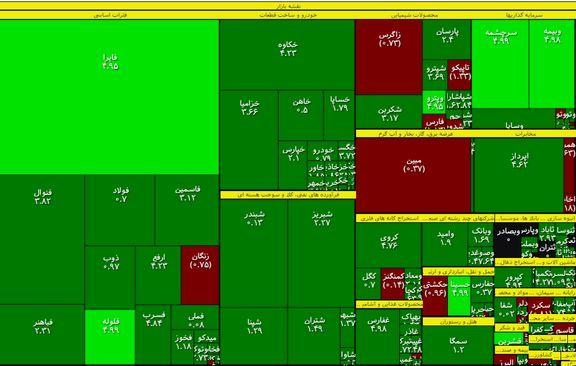 روی خوش بازار به سهامداران
