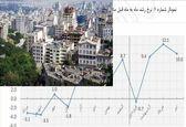متوسط رشد قیمت مسکن در 12 ماه گذشته 3.8 درصد بوده است