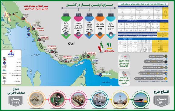 اینفوگرافیک/ مسیر خط لوله انتقال نفت گوره-جاسک
