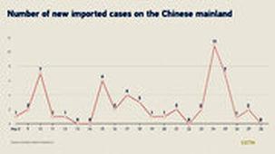 ابتلا به کرونا در سراسر چین در 24 ساعت گذشته به صفر رسید