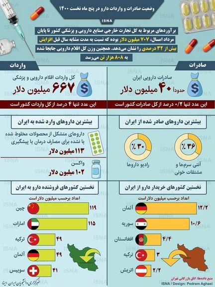 اینفوگرافیک/ وضعیت صادرات و واردات دارو در پنج ماه نخست ۱۴۰۰