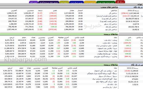 صفحه اول سایت بازار سهام تغییر کرد