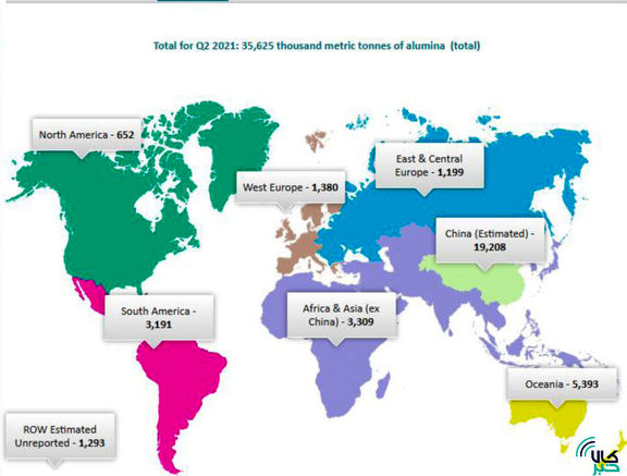 رشد ۶.۴ درصدی تولید جهانی آلومینا